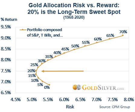 Gold Allocation Risk vs Reward