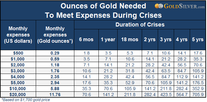 Ounces of Gold Needed To Meet Expenses During Crises