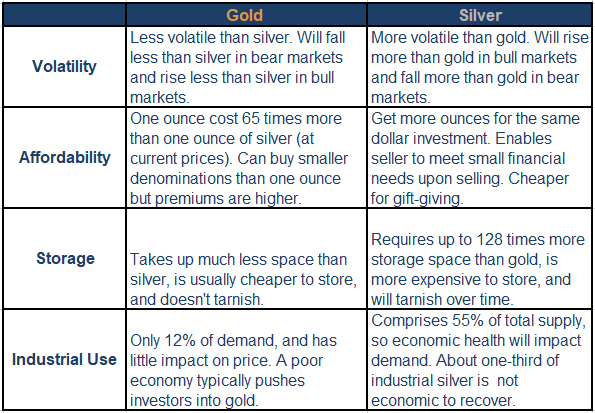 Buying More Gold or Silver? Table