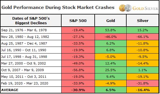 Gold Performance During Stock Market Crashes