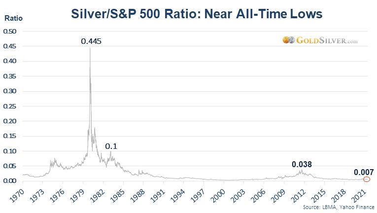 Silver/S&P 500 Ratio