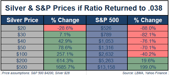 Silver & S&P Prices if Ratio Returned to .038