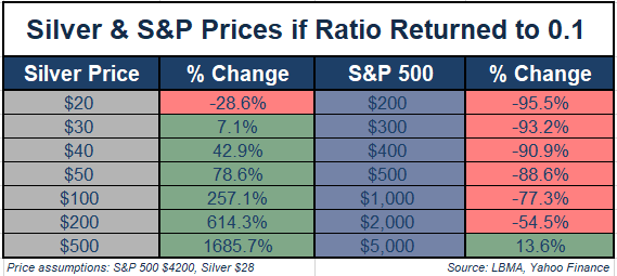 Silver & S&P Prices if Ratio Returned to .1