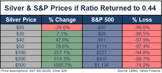 Silver & S&P Prices if Ratio Returned to .44