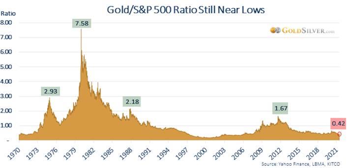 Gold/S&P 500 Ratio Still Near Lows