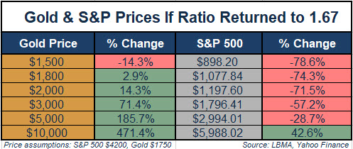 Gold & S&P Prices If Ratio Returned to 1.67