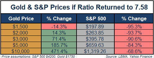 Gold & S&P Prices if Ratio Returned to 7.58