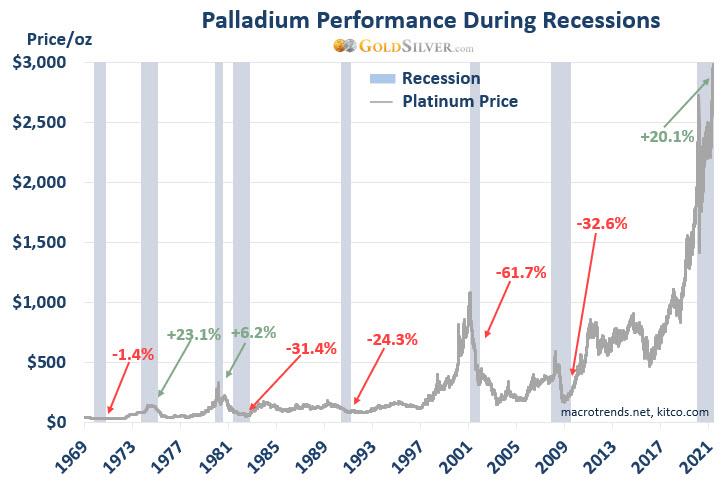 Palladium Performance During Recessions