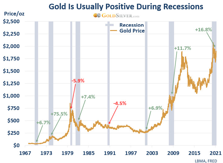 Gold Has Usually Been Positive During Recessions