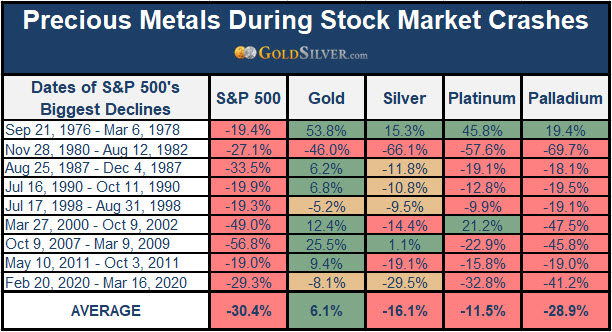 Performance of Precious Metals During Stock Market Crashes