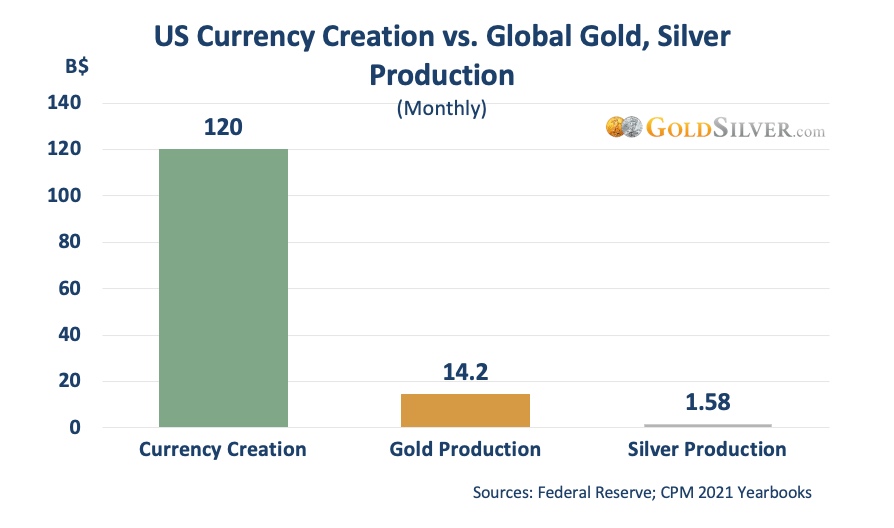 US Currency Creation vs. Global Gold, Silver Production