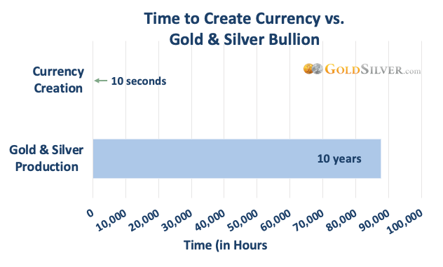 Time to Create Currency vs. Gold & Silver Bullion