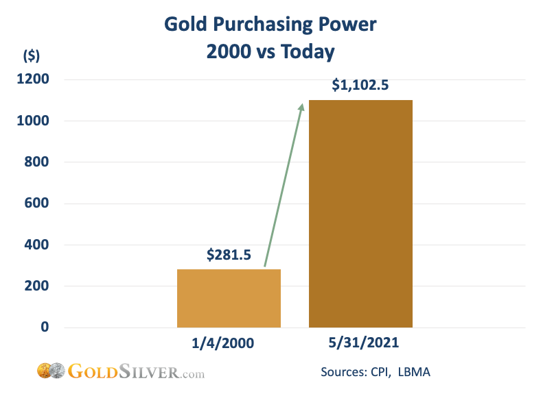 Gold Purchasing Power 2000 vs Today