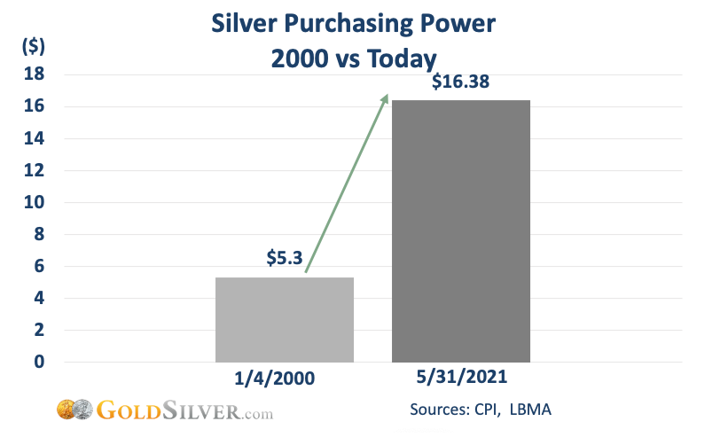 Silver purchasing power 2000 vs Today