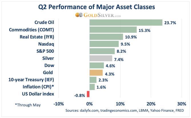 Q2 Performance of Major Asset Classes