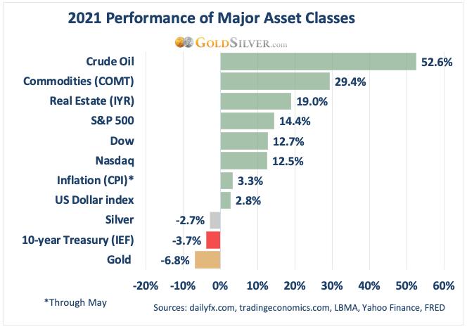 2021 Performance of Major Asset Classes