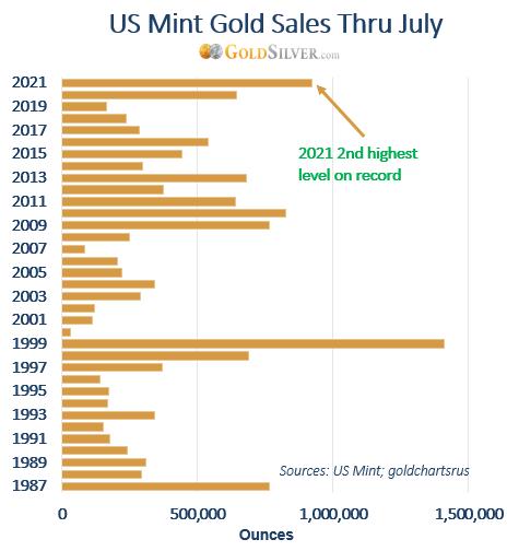US Mint Gold Sales