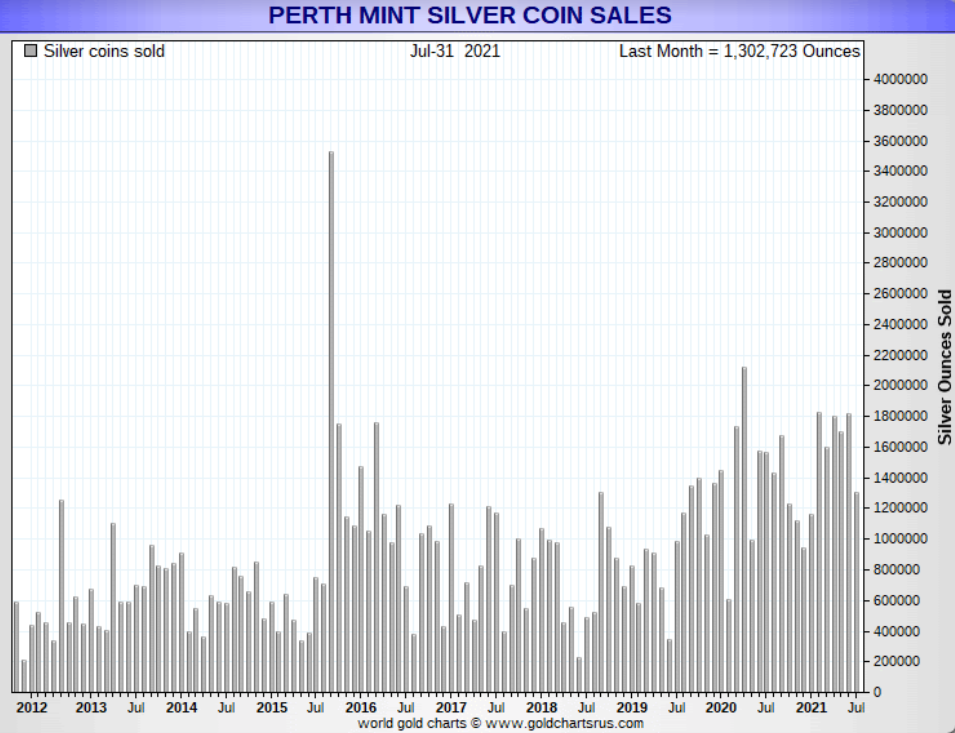 Perth Mint Silver Coin Sales