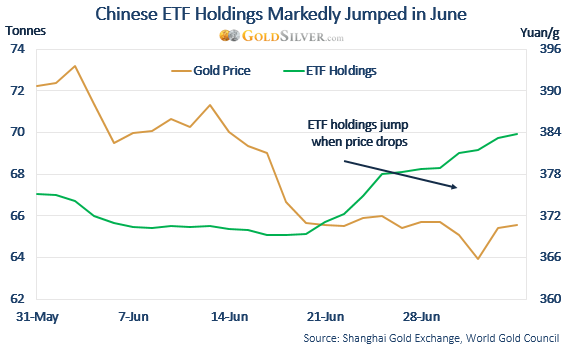 Chinese ETF Holdings Markedly Jumped in June