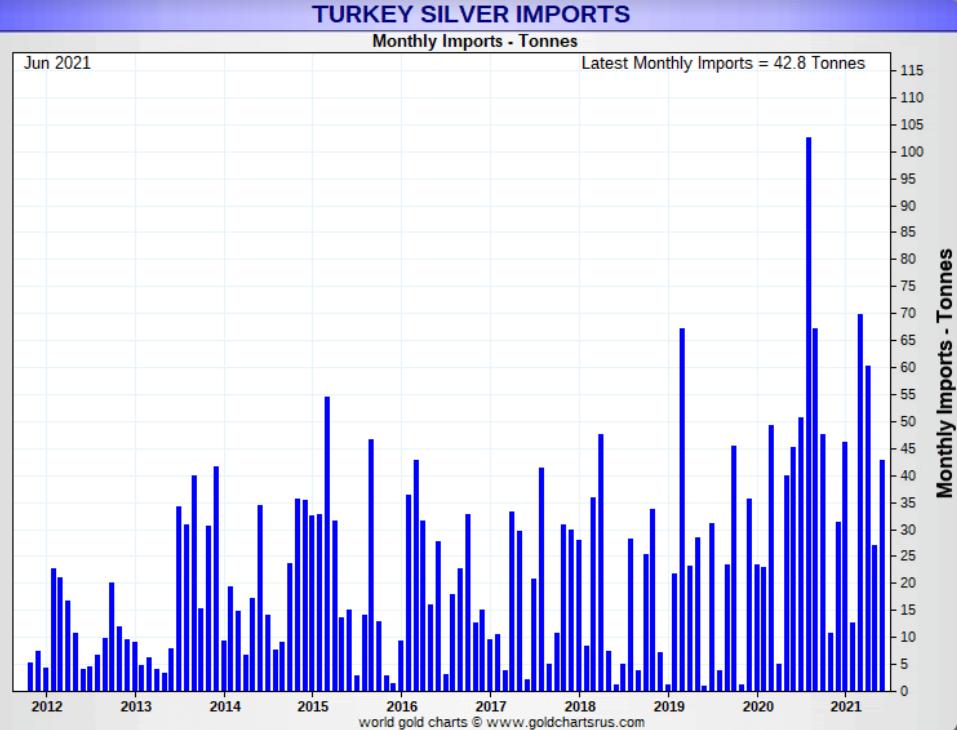 Turkey Silver Imports