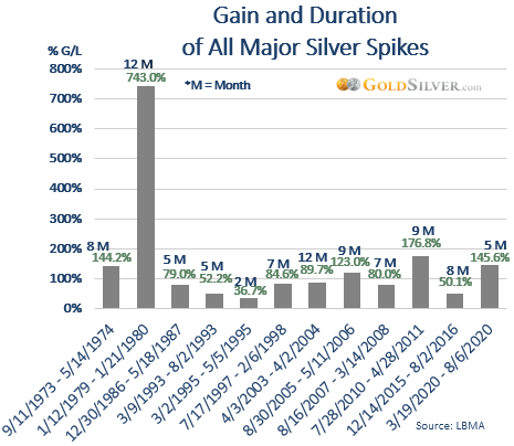 Gain and Duration of All Major Silver Spikes