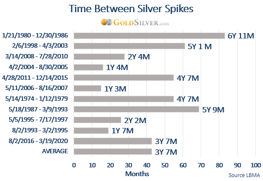 Time Between Silver Spikes