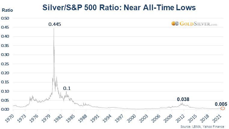 Silver/S&P 500 Ratio: Near All-Time Lows