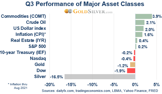 Q3 Performance of Major Asset Classes