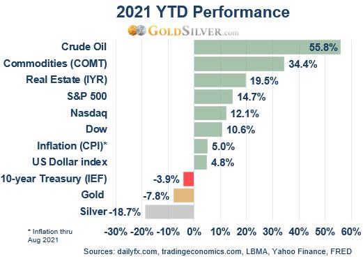 2021 YTD Performance