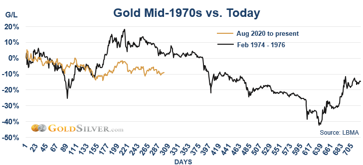Gold Mid-1976 vs Today