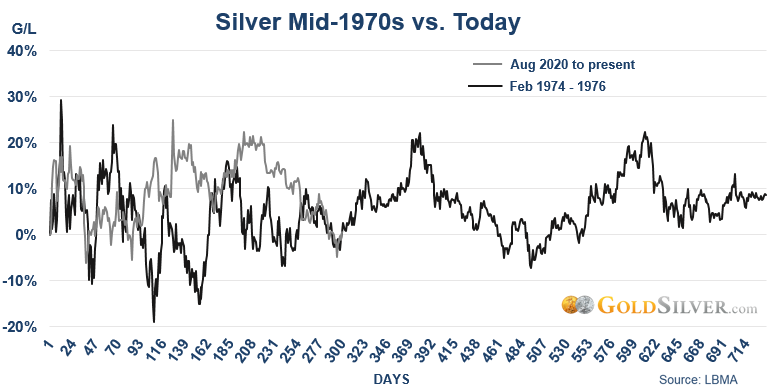 Silver Mid-1970s vs Today