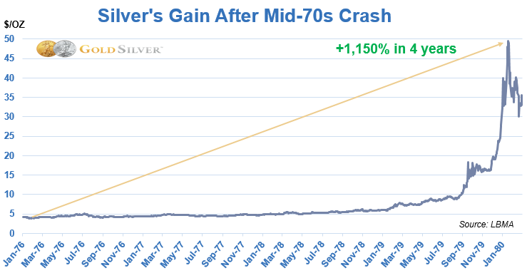 Silver's Gain After Mid-70s Crash