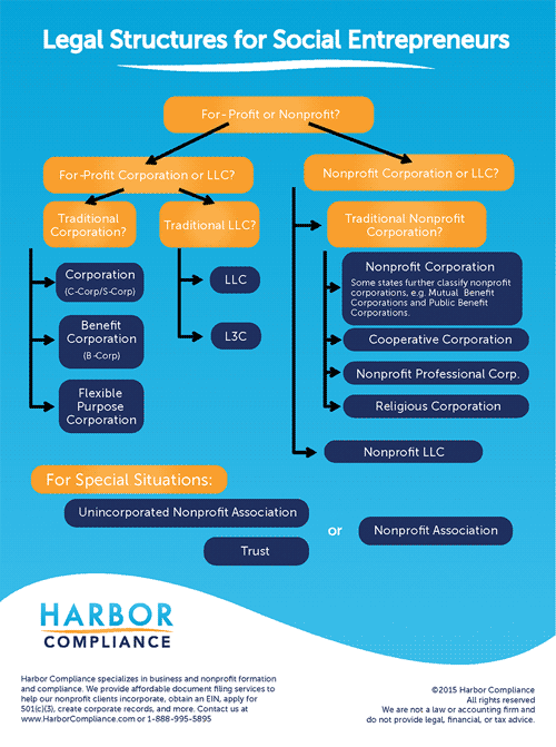 Types Of Nonprofit Organizations Harbor Compliance