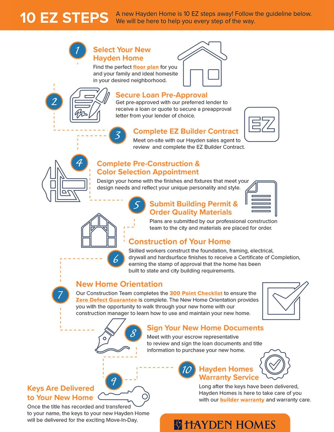 Home buying process made ez 10 ez steps infographic for New house construction steps