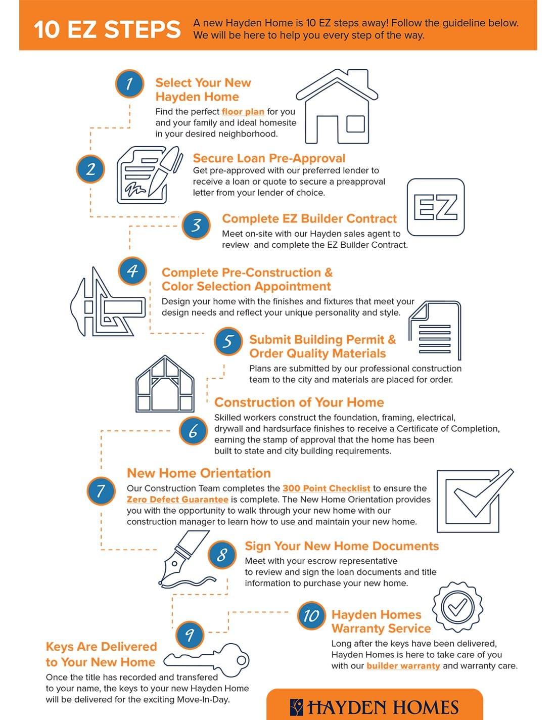 10-ezsteps-infographic-new