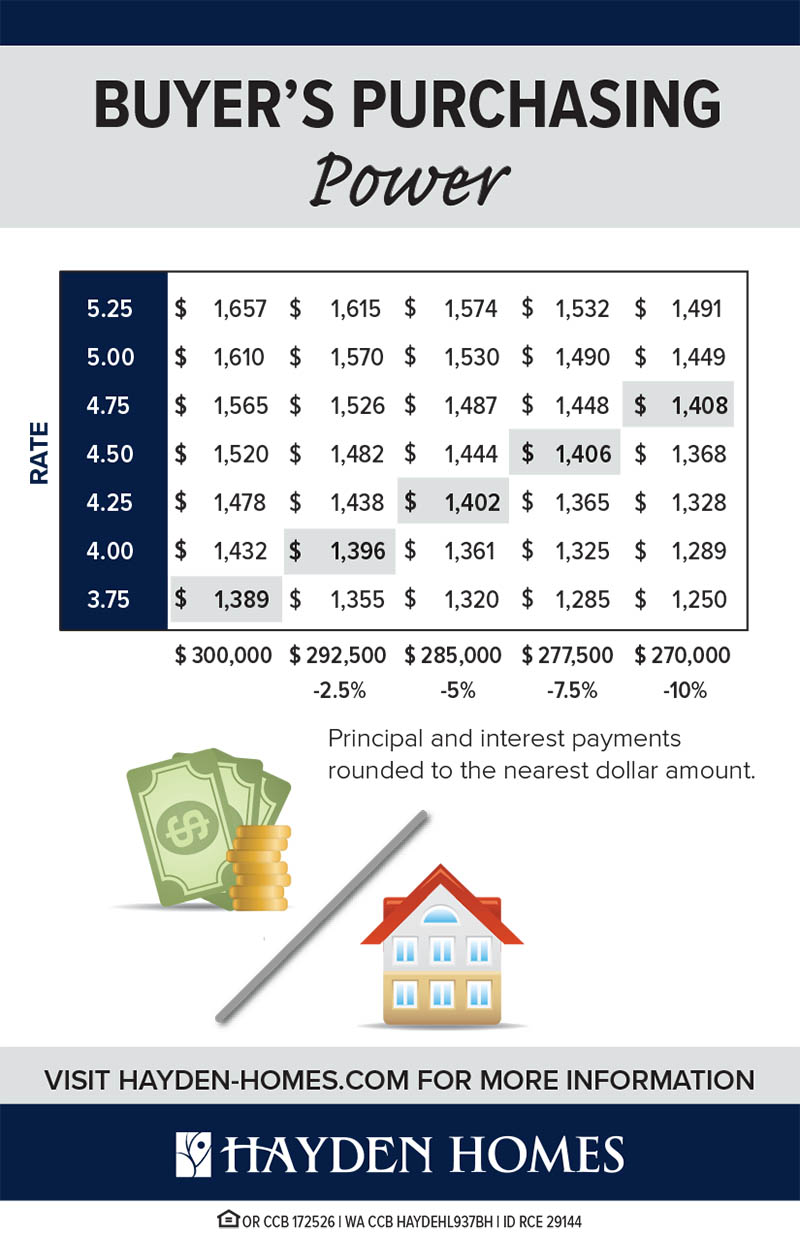 Home Buyer Purchasing Power
