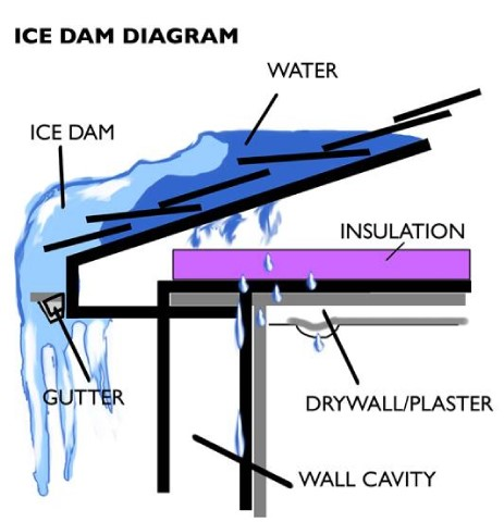 Ice Dam Explanation Diagram.