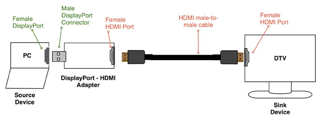 Display port - HDMI adopter