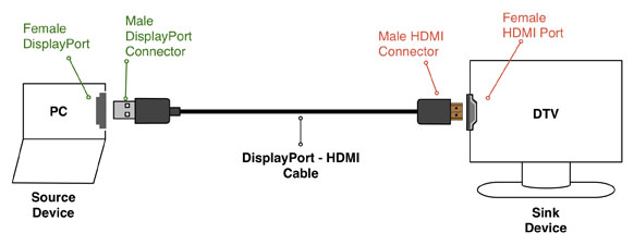 Mini DP HDMI cable