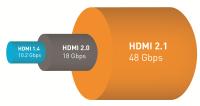 HDMI Bandwidth