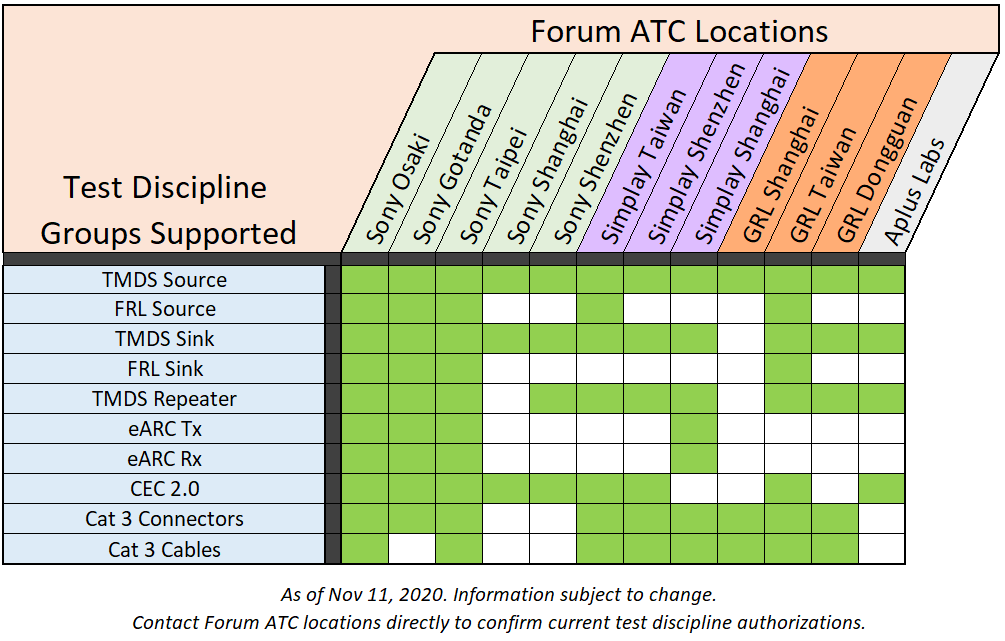Test Discipline Groups Supported by HDMi Forum ATC