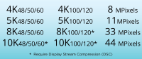 HDMI Supported Formats