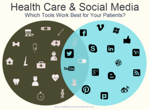 Healthcare and Social Media Tools
