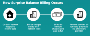 Surprise balance billing at in-network hospital