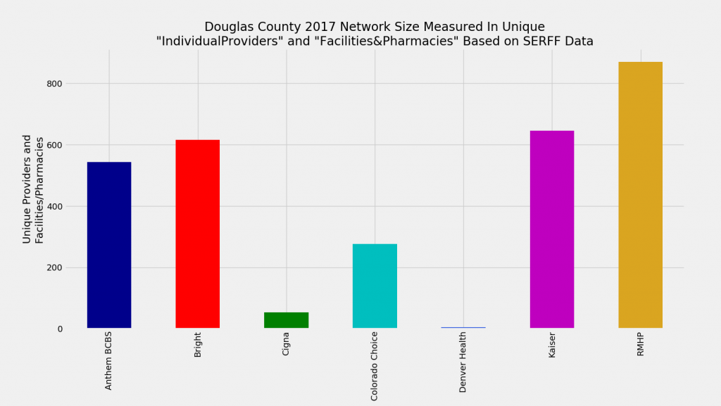 Douglas_County_Network_Size_ProFac_Rating
