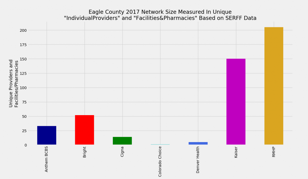 Eagle_County_Network_Size_ProFac_Rating