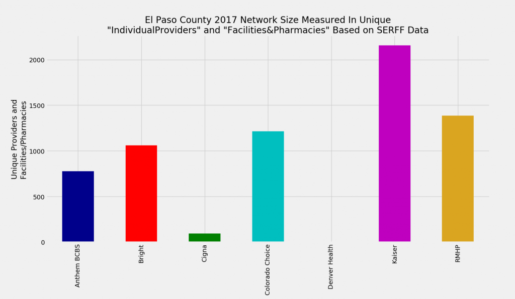 El_Paso_County_Network_Size_ProFac_Rating