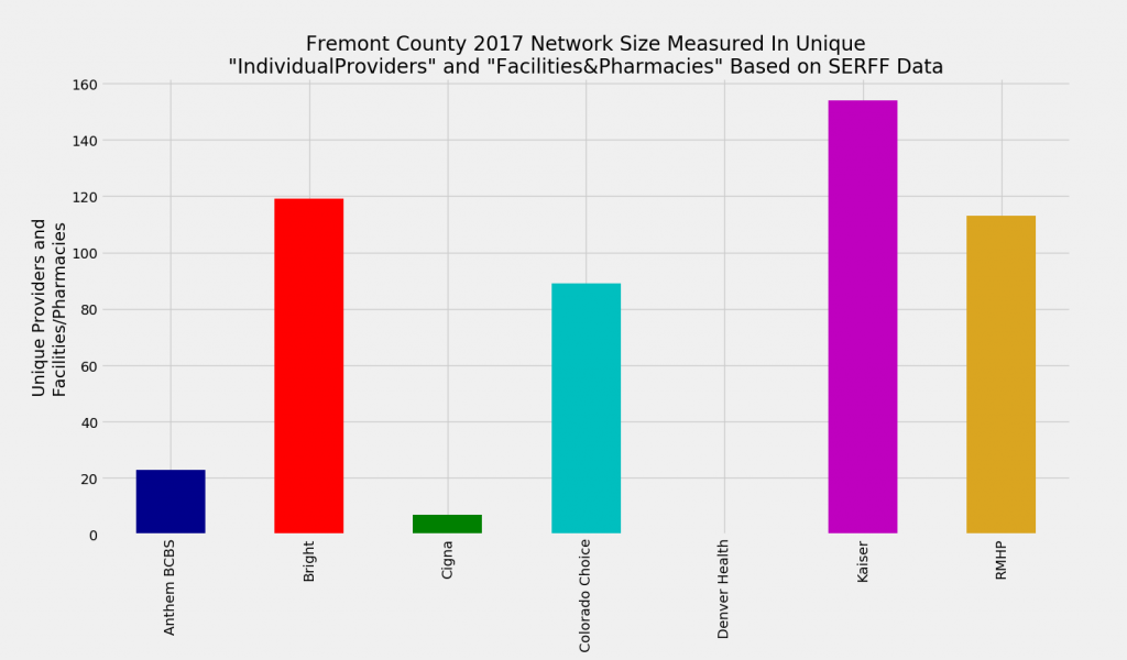 Fremont_County_Network_Size_ProFac_Rating