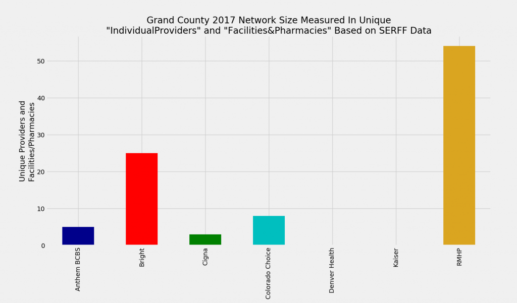 Grand_County_Network_Size_ProFac_Rating