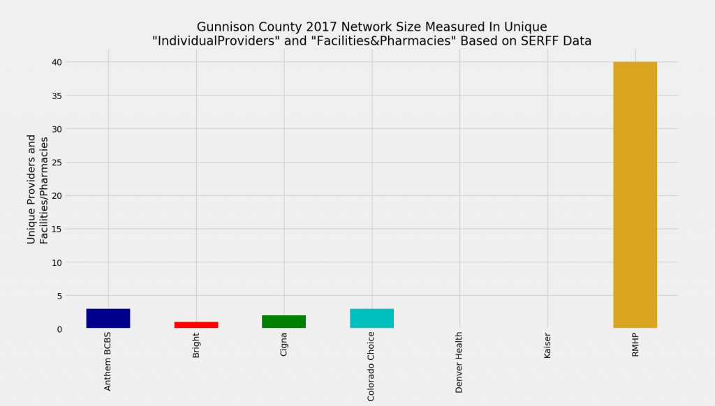 Gunnison_County_Network_Size_ProFac_Rating